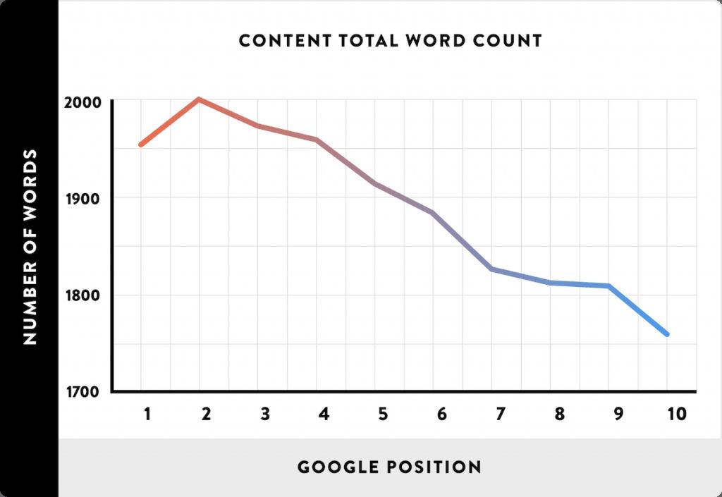 Hoeveel woorden om te scoren in google