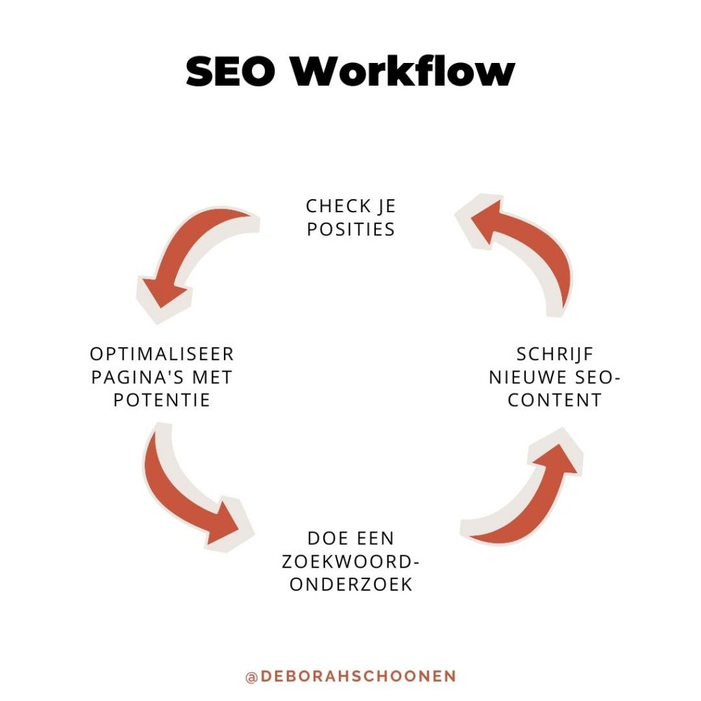 SEO workflow: 4 stappen