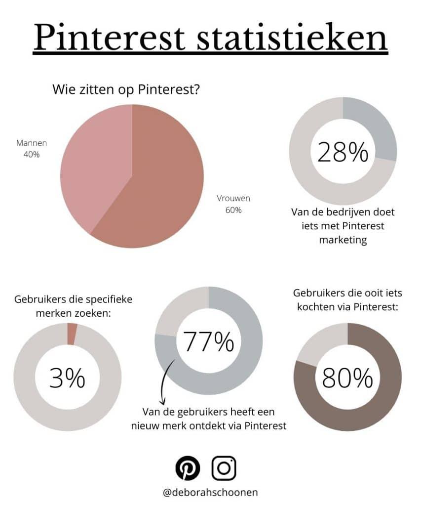 Pinterest statistieken